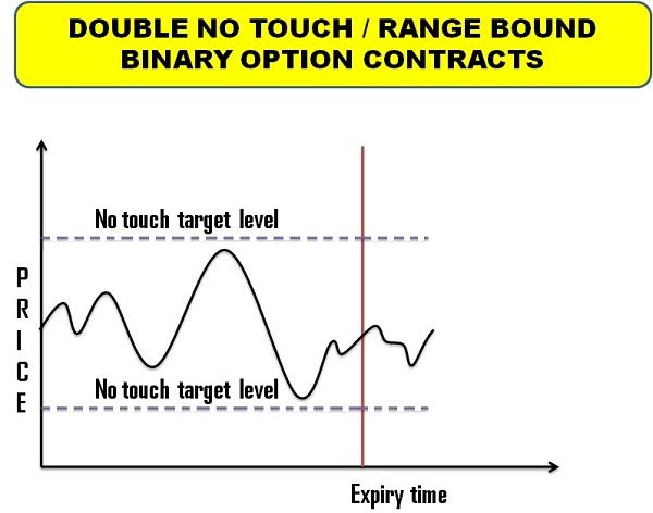 Touch no touch binary options