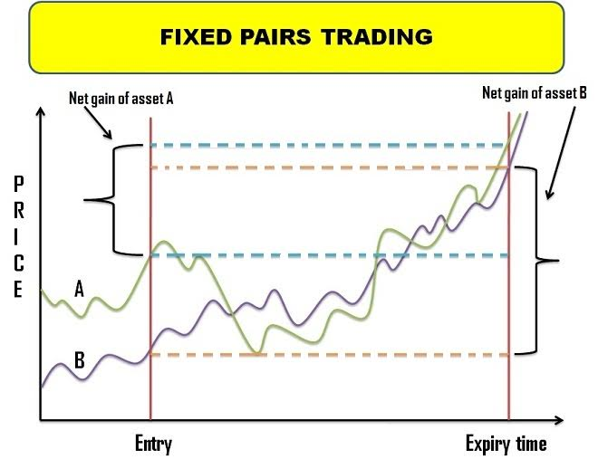 Fixed Pairs Trading