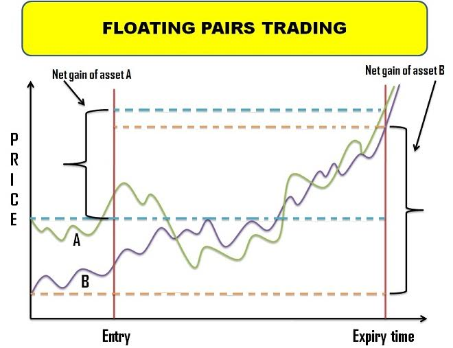 Floating Pairs Trading