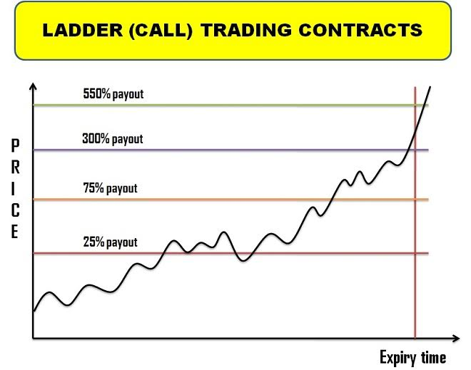 Ladder (Call) Trading Contracts