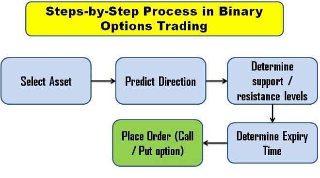 Step by Step Process in Binary Options Trading